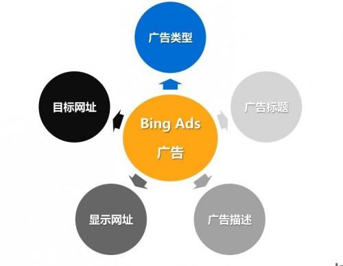 广告的构成