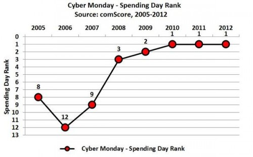 cyber-monday-spending-day-comscore