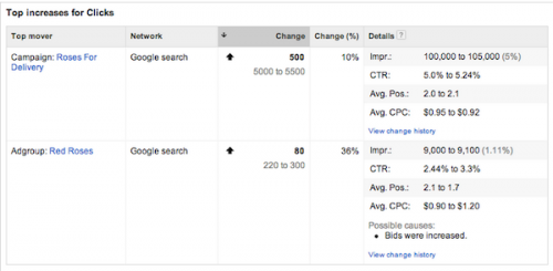 top-increases-for-clicks-adwords-top-mover-report