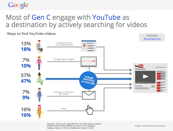 gen-c-engage-with-youtube
