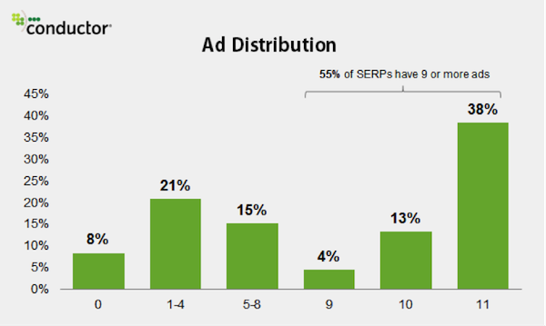 ads-serp-conductor