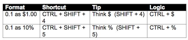 format-shortcut-tip-logic