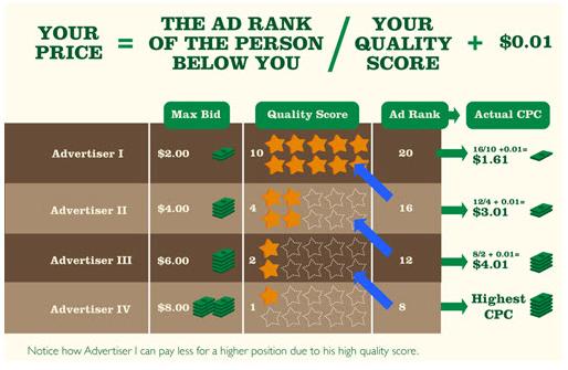 cost-per-click-on-adwords