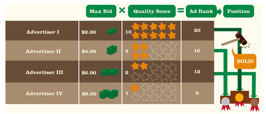 how-adwords-ranks-competing-ads