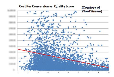 quality-score-vs-cost-per-conversion
