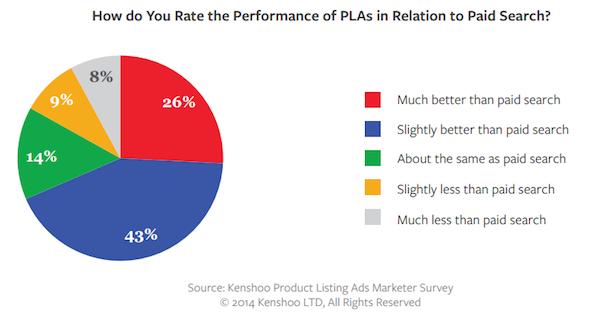 rating-plas-vs-paid-search