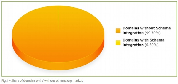 share-of-domains-with-without-schema-markup