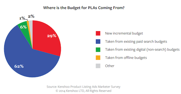 where-is-the-budget-for-plas-coming-from