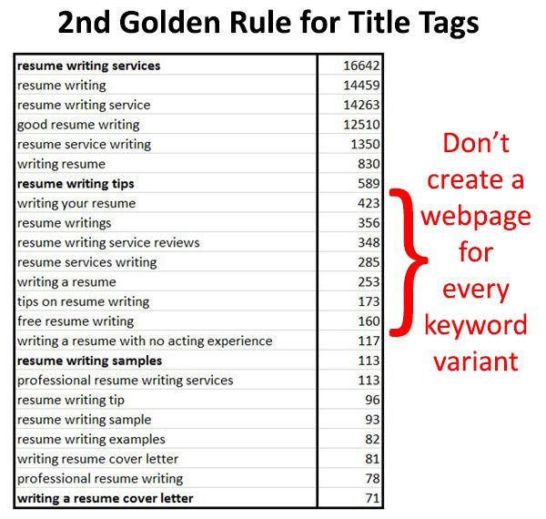 title-tags-second-golden-rule