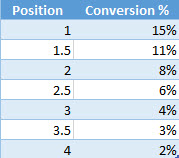 conversion-rate-by-position-data