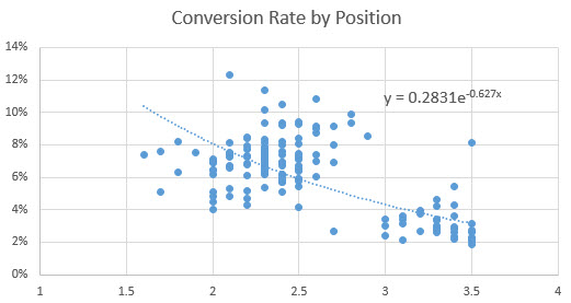 conversion-rate-by-position